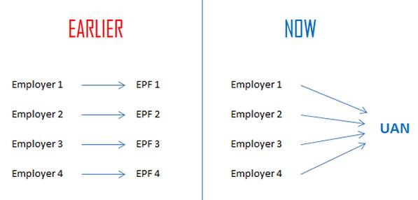 UAN-vs-EPF