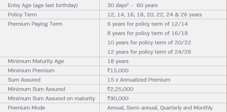 Aditya Birla Sun Life Insurance Guaranteed Milestone Plan ...