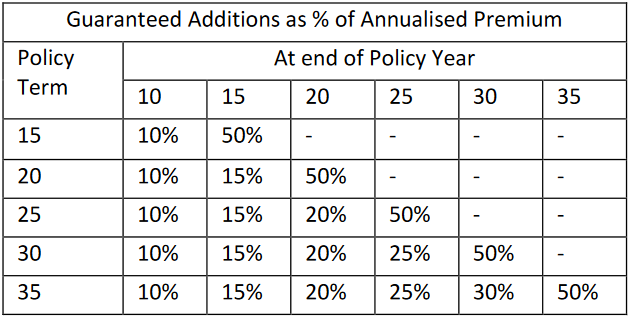 Guaranteed Additions of ABSLI Wealth Assure Plus Policy