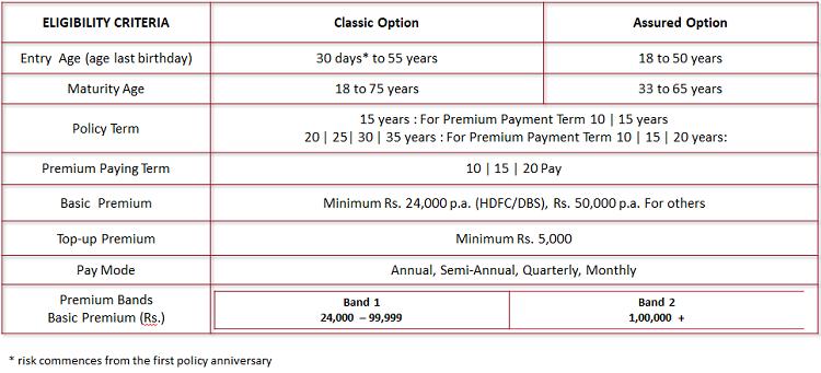 Eligibility Criteria of ABSLI Wealth Assure Plus Policy