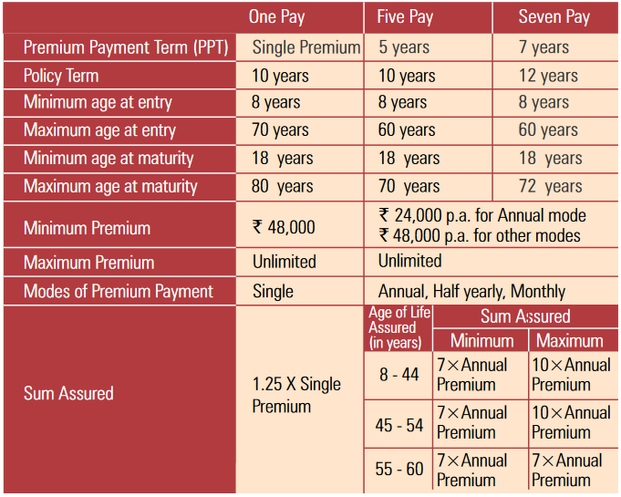 Eligibility Criteria of ICICI Pru Guaranteed Wealth Protector Plan