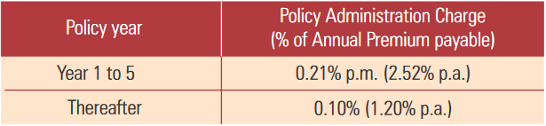 policy administration charges