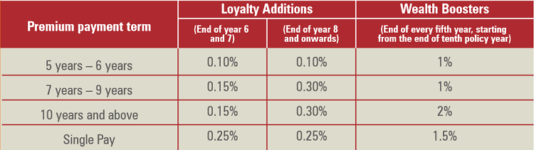 Loyalty Additions and Wealth Boosters of the Policy