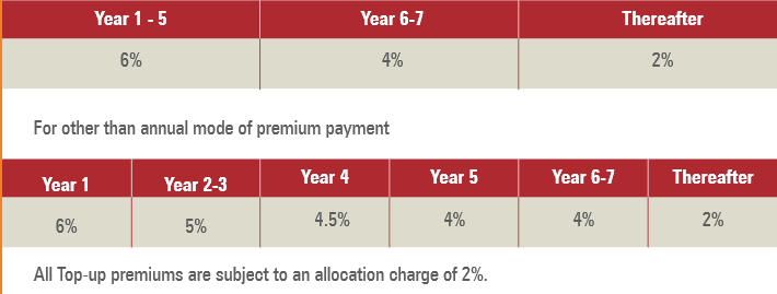 Premium allocation charge of the policy