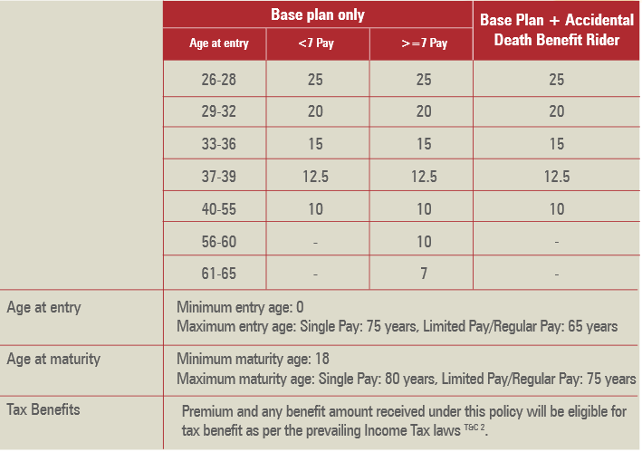 eligibility criteria of the policy