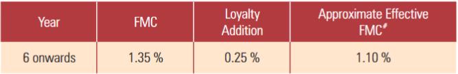 loyalty addition