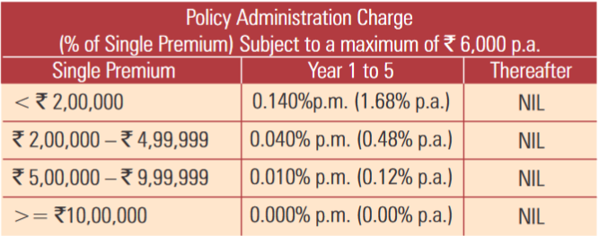 policy administration charge