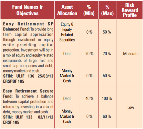 how the fund will work?