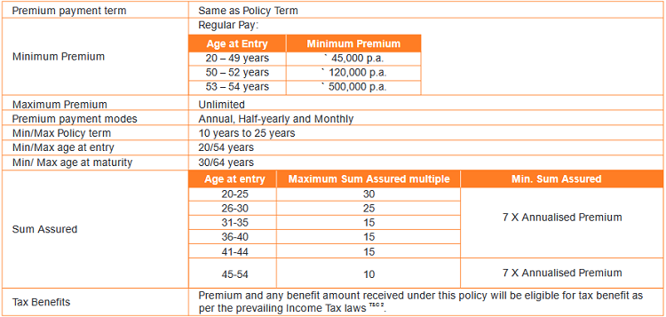 regular pay eligibility conditions of the policy