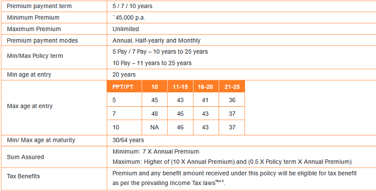 limited pay eligibility condition of the policy