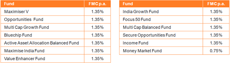 fund management charge