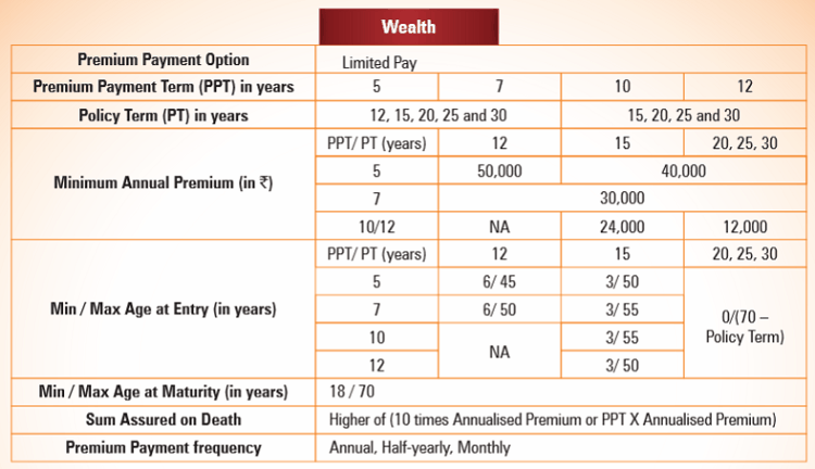 wealth option eligibility criteria of the policy