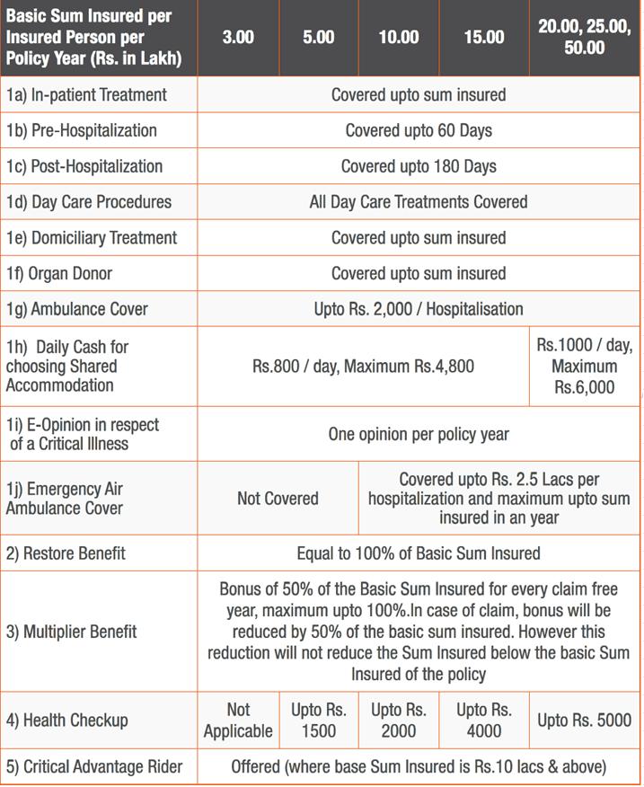 details of Apollo Munich optima health insurance policy