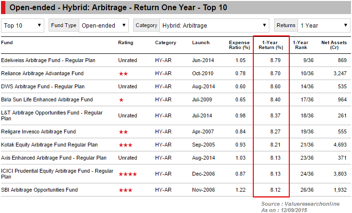 arbitrage funds in India - some examples