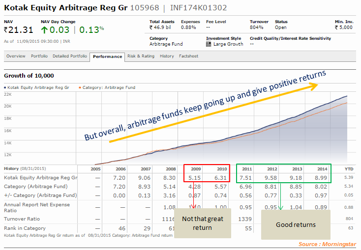 arbitrage mutual-fund performance and risk