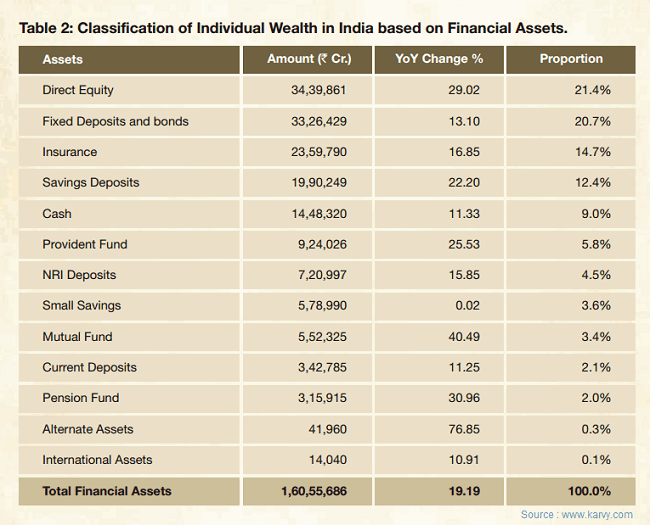 asset class ownership in India