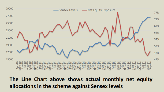balanced advantage equity exposure