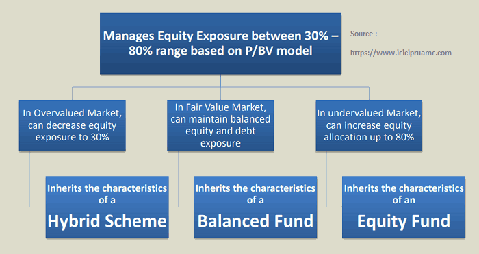 Balanced Advantage Mutual Funds - Reduces Risk and gives good return at the same time !