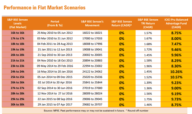 balanced advantage performance flat market