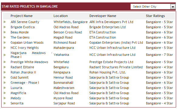 bangalore crisil rating