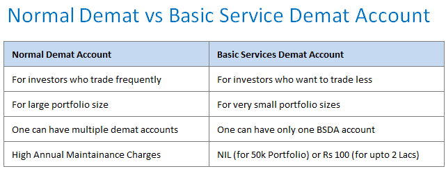 Difference between a normal demat account and basic services demat account