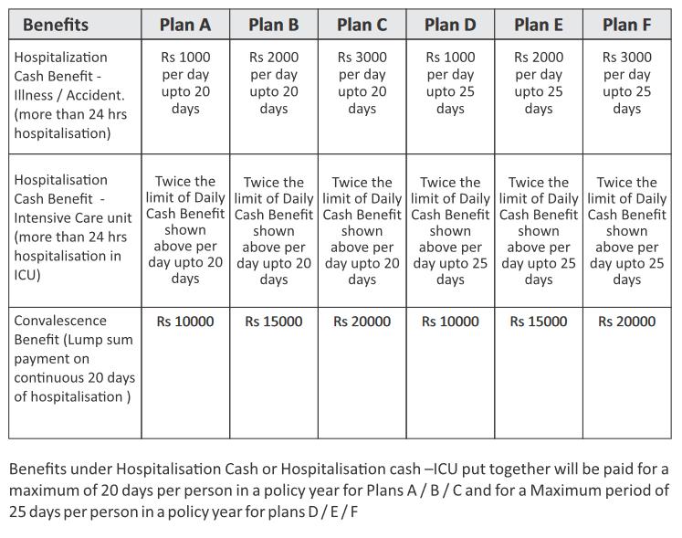 benefits of Chola Mandalam Daily Cash Benefit Policy