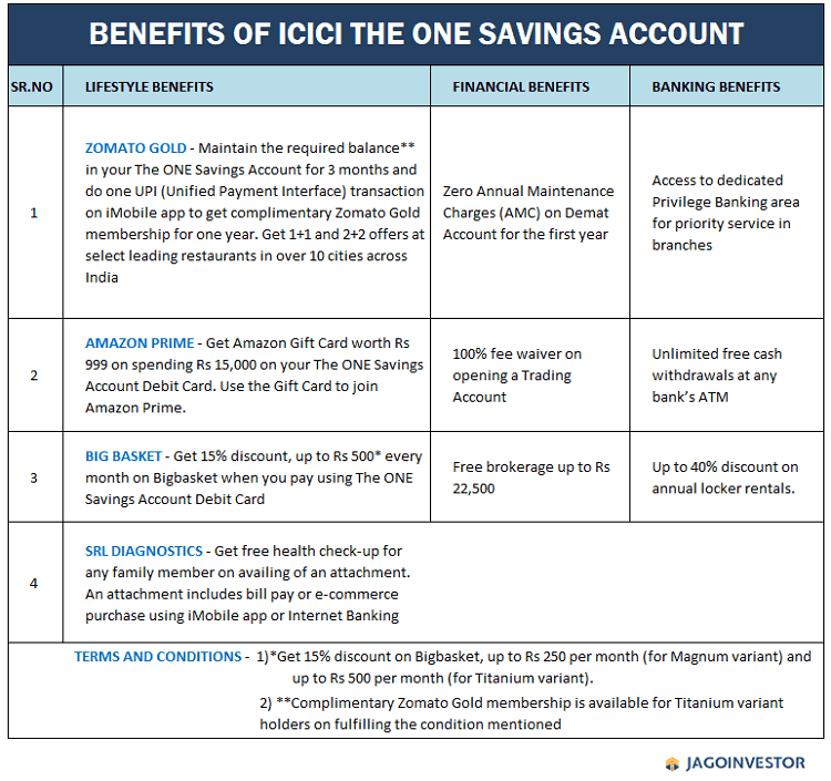 these are the benefits of ICICI the ONE savings account