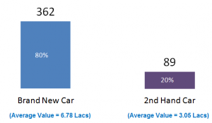 Buying your first car? Here is the data of 451 buyers for you to decide!