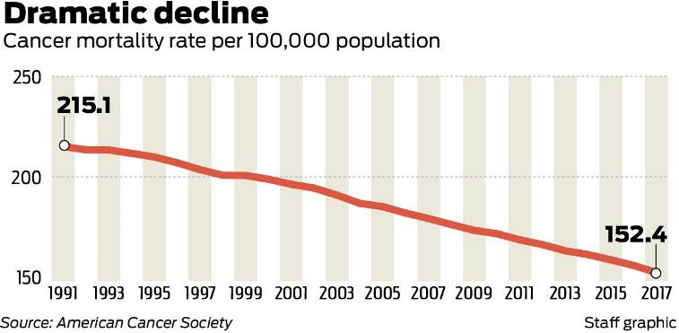 Cancer mortality rates coming down over the years due to medical advancements