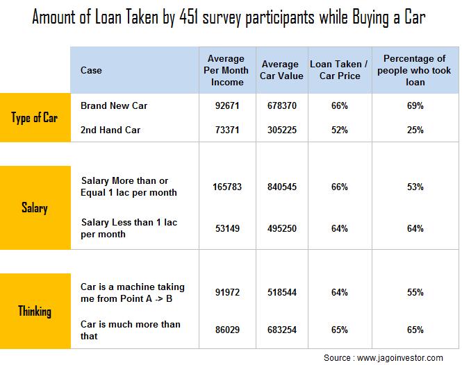 car loan for first car