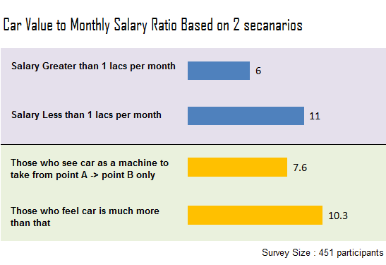 Ratio of car price and salary based on salary