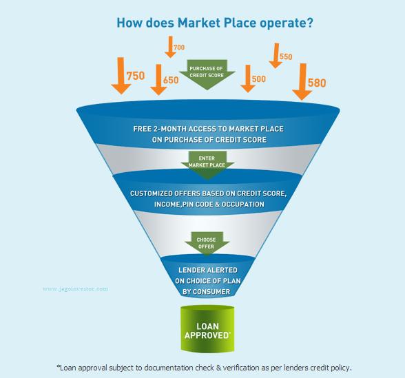 cibil marketplace enter data
