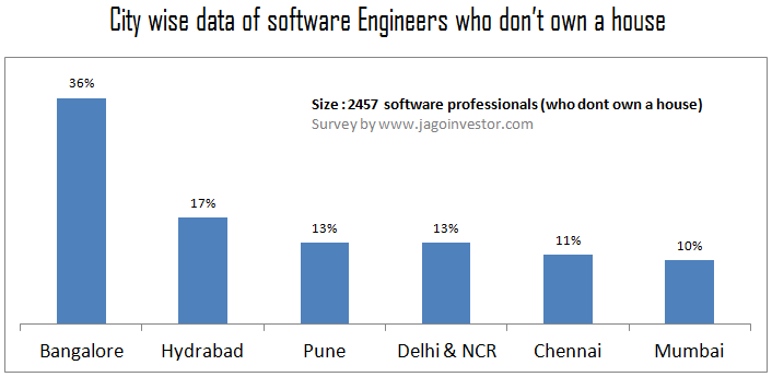 citywise data of software engineers realestate ownership