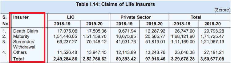 Breakup of types of policies in claim settlement ratio as per IRDA report 2019-2020