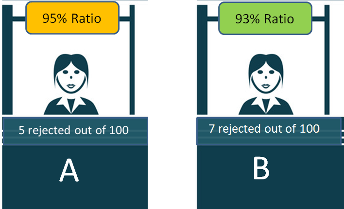 claim settlement ratio is not a probability