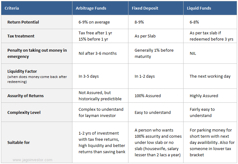 comparision of arbitrage mutual funds vs fixed deposit vs liquid fund