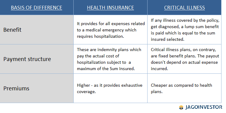 table showing comparison between health insurance and critical illness insurance plan