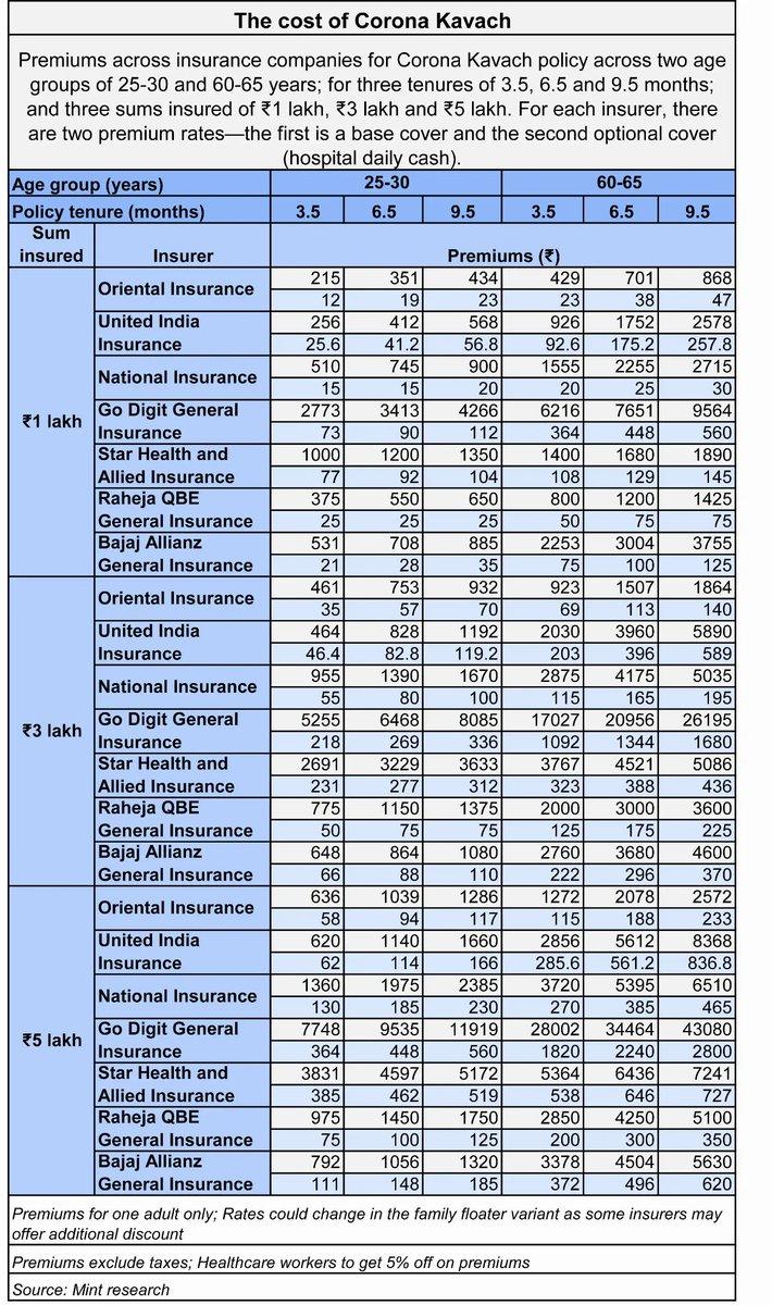 premium details of corona kavach policy