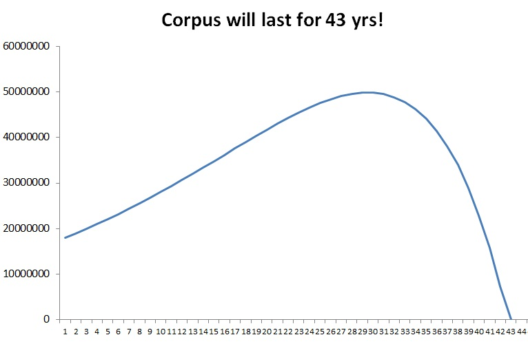 How retirement corpus lasts for 43 yrs with some assumptions