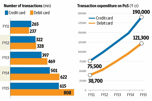 credit card transactions in India