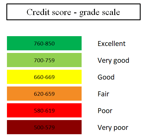 credit report scale