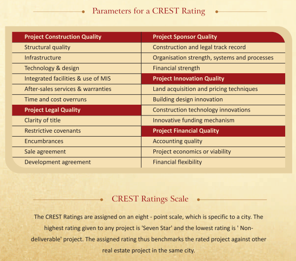 crisil-real estate rating and scale
