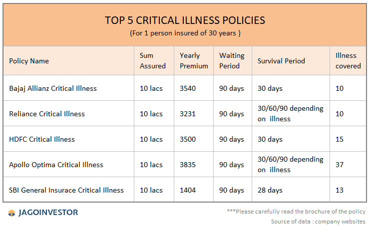 comparison table of top critical illness policies in India