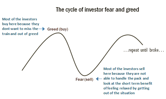 cycle of greed and fear