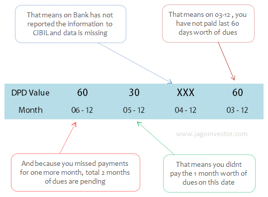 Days Past Due (DPD) example in CIBIL report