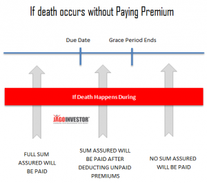 What happens if policyholder dies within grace period ? The answer may surprise you !