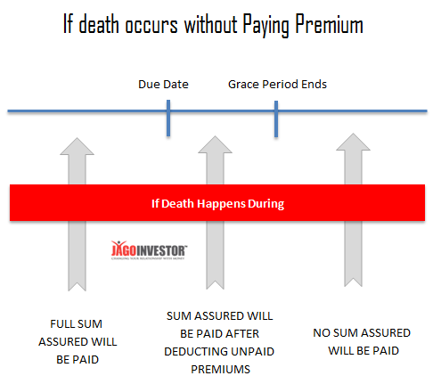 Payment of Sum Assured if death happens during grace period