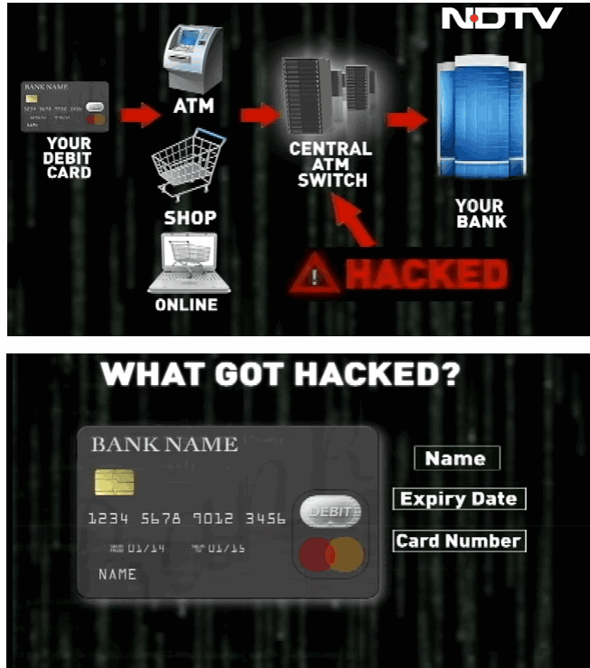 Around 3.2 million debit cards hacked in India