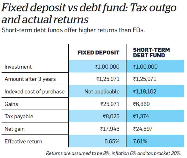 comparison between a fixed deposit and debt fund taxation