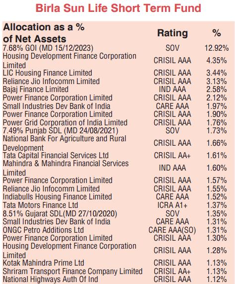 debt fund portfolio